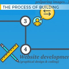 The process of building a website