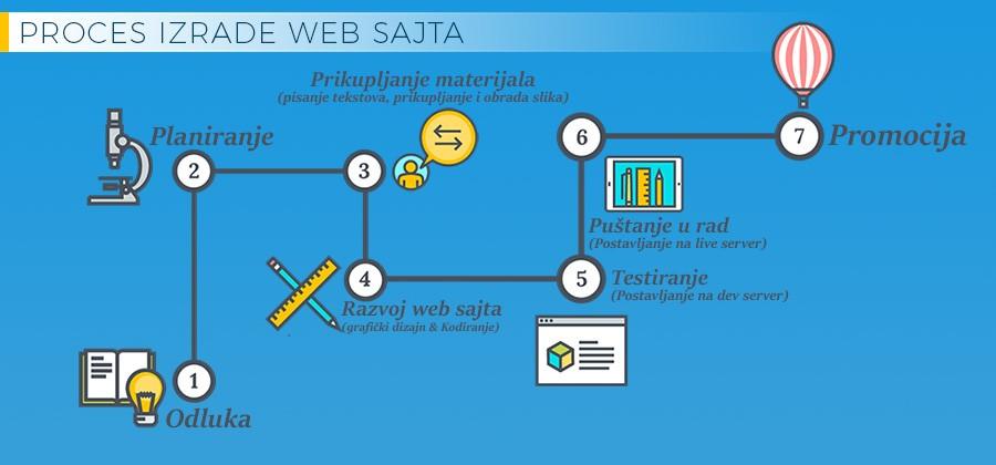 Proces izrade web sajta