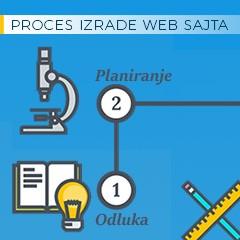 Proces izrade veb sajta